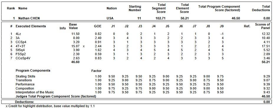 フィギュアスケートのプロトロコル(ジャッジスコア)ネイサン・チェンが2019年~2020年 GPS2019スケートアメリカ 男子シングル ショートプログラムで行った演技