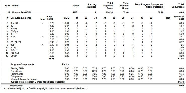 フィギュアスケートのプロトロコル(ジャッジスコア)ロマン・サボシンが2019年~2020年 GPS2019スケートアメリカ 男子シングル フリープログラムで行った演技