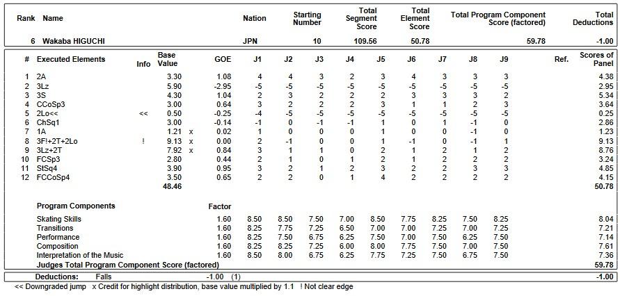 フィギュアスケートのプロトロコル(ジャッジスコア)樋口 新葉が2019年~2020年 GPS2019スケートアメリカ 女子シングル フリープログラムで行った演技