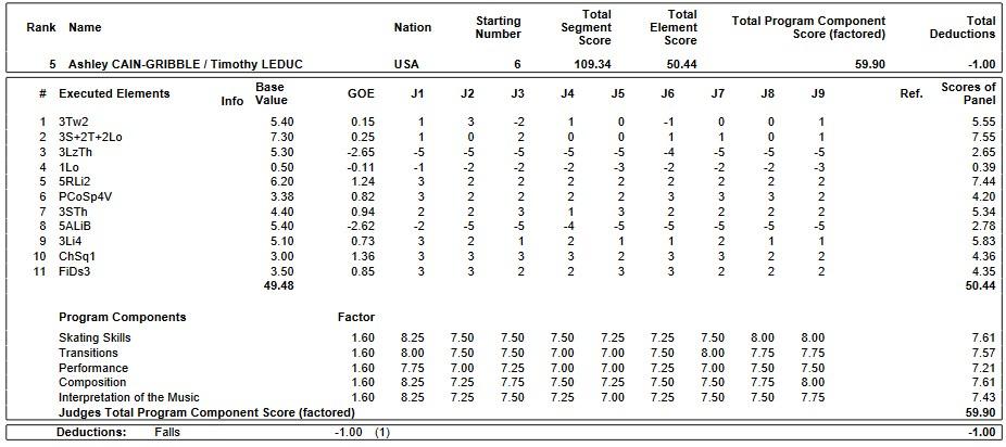 フィギュアスケートのプロトロコル(ジャッジスコア)アシュリー・ケイン グリブル&ティモシー・ルデュク組が2019年~2020年 GPS2019スケートアメリカ ペア フリープログラムで行った演技