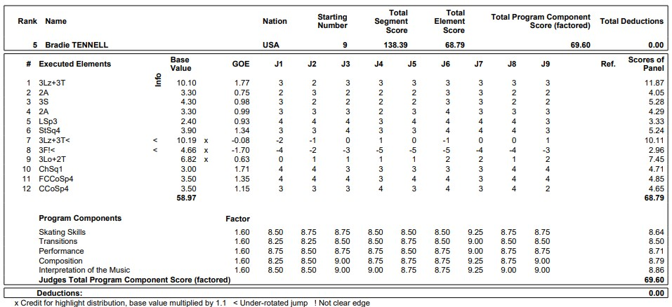 フィギュアスケートのプロトロコル(ジャッジスコア)ブレイディ・テネルが2019年~2020年 GPS2019スケートカナダ 女子シングル フリープログラムで行った演技