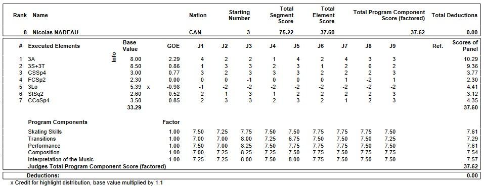 フィギュアスケートのプロトロコル(ジャッジスコア)二コラ・ナドーが2019年~2020年 GPS2019スケートカナダ 男子シングル ショートプログラムで行った演技