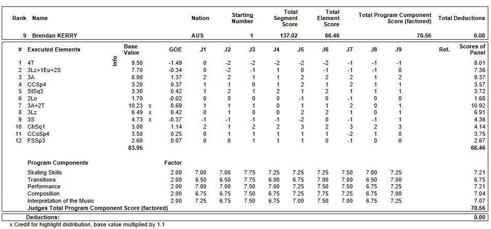フィギュアスケートのプロトロコル(ジャッジスコア)ブレンダン・ケリーが2019年~2020年 GPS2019スケートカナダ 男子シングル フリープログラムで行った演技