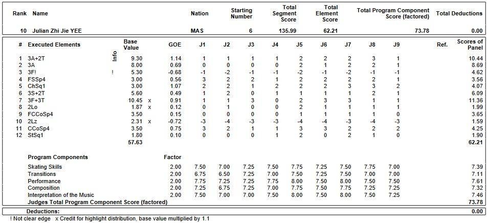 フィギュアスケートのプロトロコル(ジャッジスコア)ジュリアン・ジージェイイーが2019年~2020年 GPS2019スケートカナダ 男子シングル フリープログラムで行った演技