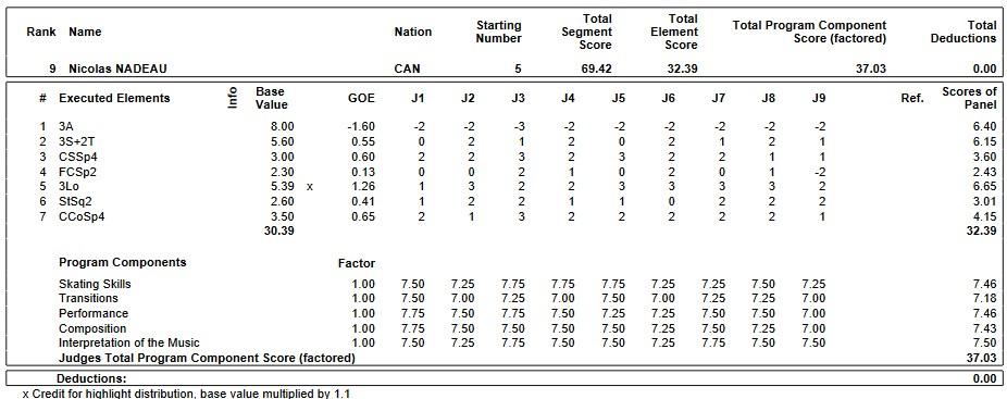 フィギュアスケートのプロトロコル(ジャッジスコア)二コラ・ナドーが2019年~2020年 GPS2019フランス杯 男子シングル ショートプログラムで行った演技