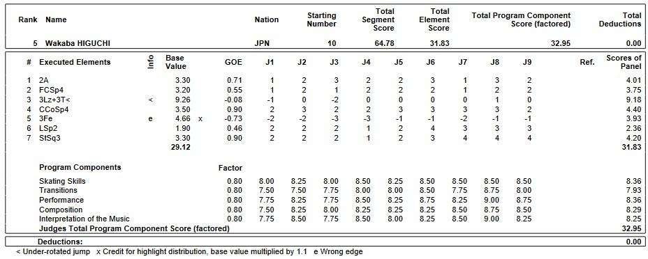 フィギュアスケートのプロトロコル(ジャッジスコア)樋口 新葉が2019年~2020年 GPS2019フランス杯 女子シングル ショートプログラムで行った演技