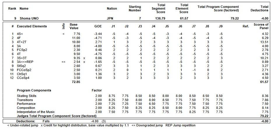 フィギュアスケートのプロトロコル(ジャッジスコア)宇野 昌磨が2019年~2020年 GPS2019フランス杯 男子シングル フリープログラムで行った演技