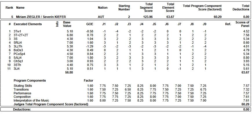 フィギュアスケートのプロトロコル(ジャッジスコア)ミリアム・ジーグラー & セベリン・キーファー組が2019年~2020年 GPS2019フランス杯 ペア フリープログラムで行った演技の詳細を見る