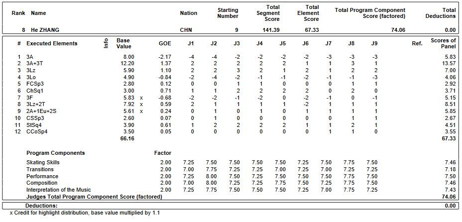 フィギュアスケートのプロトロコル(ジャッジスコア)張鶴が2019年~2020年 GPS2019中国杯 男子シングル フリープログラムで行った演技