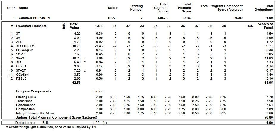 フィギュアスケートのプロトロコル(ジャッジスコア)カムデン・プルキネンが2019年~2020年 GPS2019中国杯 男子シングル フリープログラムで行った演技