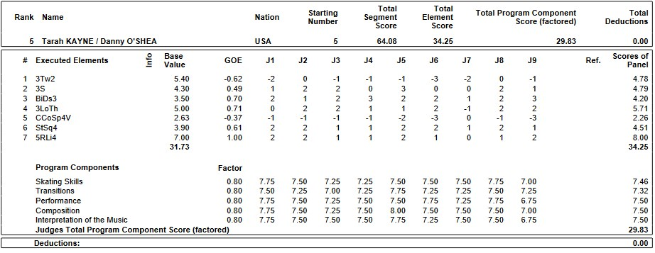 フィギュアスケートのプロトロコル(ジャッジスコア)タラ・ケイン & ダニエル・オシェイ組が2019年~2020年 GPS2019中国杯 ペア ショートプログラムで行った演技