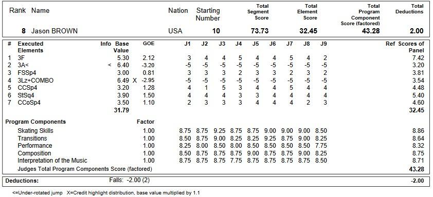 フィギュアスケートのプロトロコル(ジャッジスコア)ジェイソン・ブラウンが2019年~2020年 GPS2019NHK杯 男子シングル ショートプログラムで行った演技
