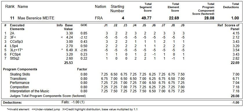 フィギュアスケートのプロトロコル(ジャッジスコア)マエ・ベレニス・メイテが2019年~2020年 GPS2019NHK杯 女子シングル ショートプログラムで行った演技