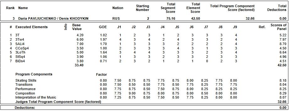 フィギュアスケートのプロトロコル(ジャッジスコア)ダリア・パブリュチェンコ&デニス・ホディキン組が2019年~2020年 2019グランプリファイナル ペア ショートプログラムで行った演技