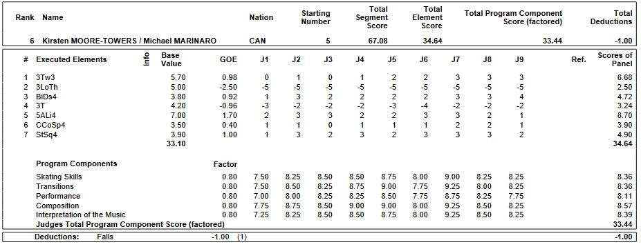 フィギュアスケートのプロトロコル(ジャッジスコア)カーステン・ムーア=タワーズ & マイケル・マリナロ組が2019年~2020年 2019グランプリファイナル ペア ショートプログラムで行った演技の詳細を見る