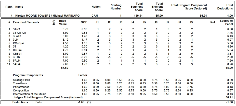 フィギュアスケートのプロトロコル(ジャッジスコア)カーステン・ムーア=タワーズ & マイケル・マリナロ組が2019年~2020年 2019グランプリファイナル ペア フリープログラムで行った演技の詳細を見る