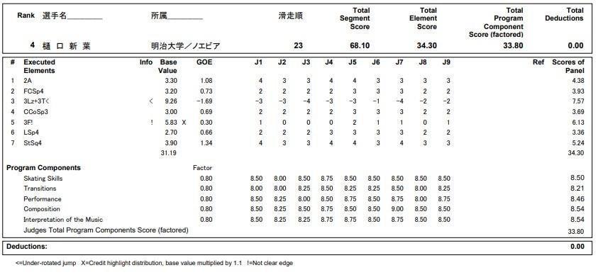 フィギュアスケートのプロトロコル(ジャッジスコア)樋口 新葉が2019年~2020年 第88回全日本選手権 女子シングル ショートプログラムで行った演技