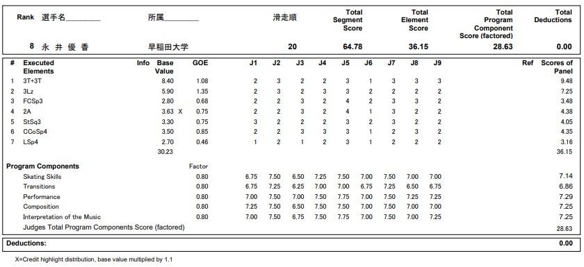 フィギュアスケートのプロトロコル(ジャッジスコア)永井 優香が2019年~2020年 第88回全日本選手権 女子シングル ショートプログラムで行った演技の詳細を見る