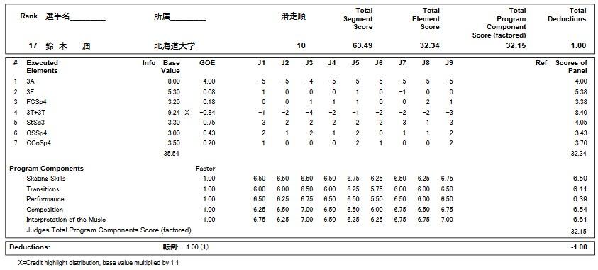 フィギュアスケートのプロトロコル(ジャッジスコア)鈴木 潤が2019年~2020年 第88回全日本選手権 男子シングル ショートプログラムで行った演技