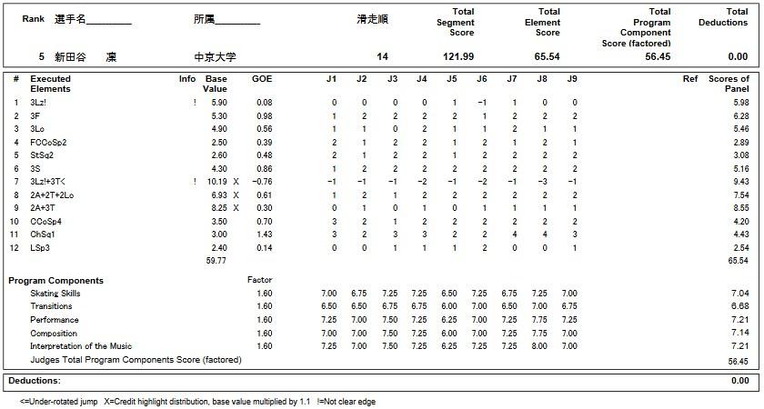 フィギュアスケートのプロトロコル(ジャッジスコア)新田谷 凛が2019年~2020年 第88回全日本選手権 女子シングル フリープログラムで行った演技