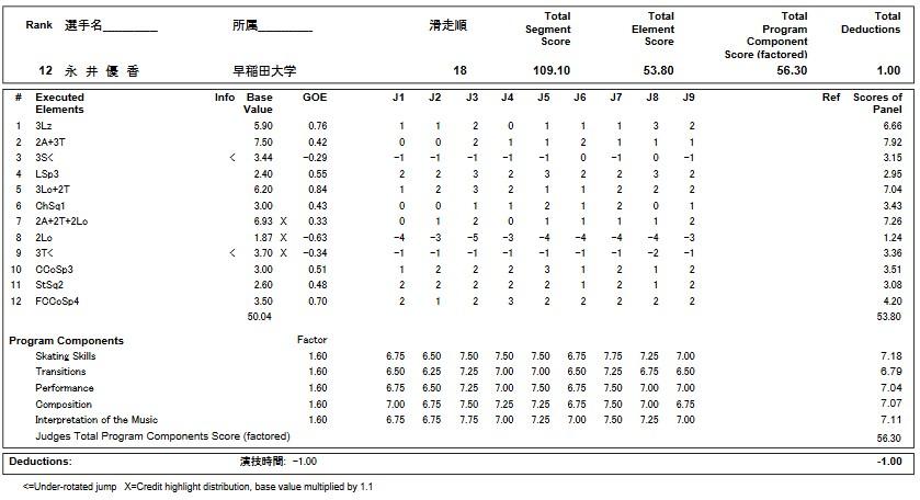 フィギュアスケートのプロトロコル(ジャッジスコア)永井 優香が2019年~2020年 第88回全日本選手権 女子シングル フリープログラムで行った演技の詳細を見る