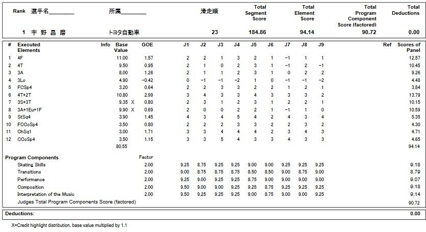 フィギュアスケートのプロトロコル(ジャッジスコア)宇野 昌磨が2019年~2020年 第88回全日本選手権 男子シングル フリープログラムで行った演技