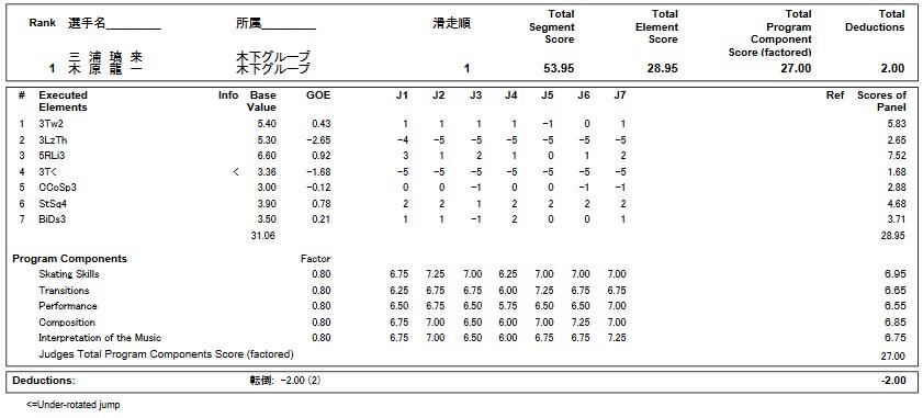 フィギュアスケートのプロトロコル(ジャッジスコア)三浦&木原組が2019年~2020年 第88回全日本選手権 ペア ショートプログラムで行った演技の詳細を見る