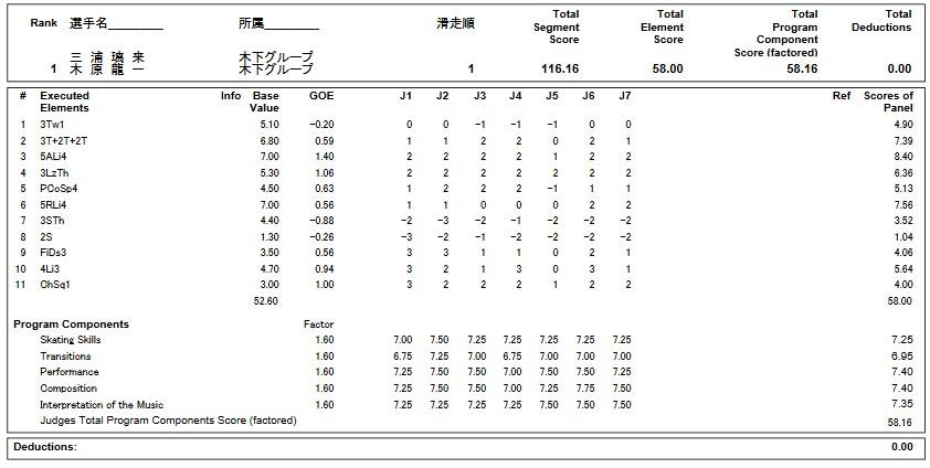 フィギュアスケートのプロトロコル(ジャッジスコア)三浦&木原組が2019年~2020年 第88回全日本選手権 ペア フリープログラムで行った演技