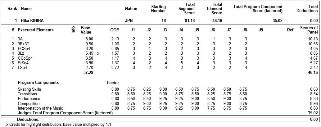 フィギュアスケートのプロトロコル(ジャッジスコア)紀平 梨花が2019年~2020年 2020四大陸選手権 女子シングル ショートプログラムで行った演技