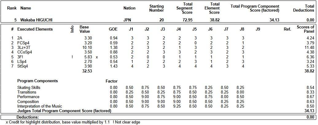 フィギュアスケートのプロトロコル(ジャッジスコア)樋口 新葉が2019年~2020年 2020四大陸選手権 女子シングル ショートプログラムで行った演技の詳細を見る