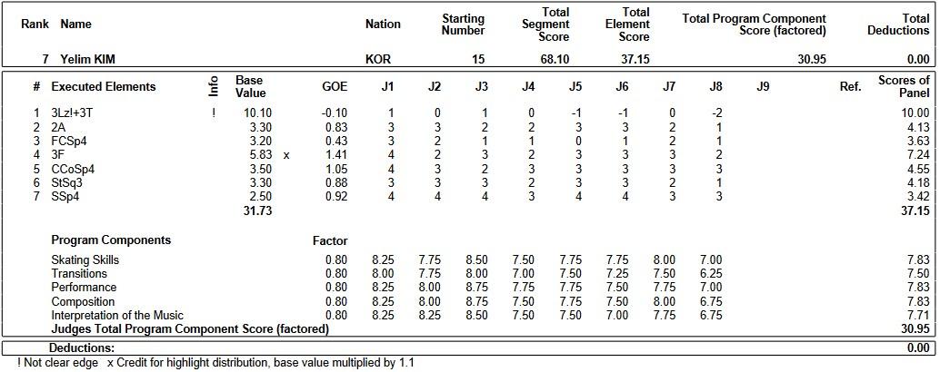 フィギュアスケートのプロトロコル(ジャッジスコア)キム・イェリムが2019年~2020年 2020四大陸選手権 女子シングル ショートプログラムで行った演技の詳細を見る