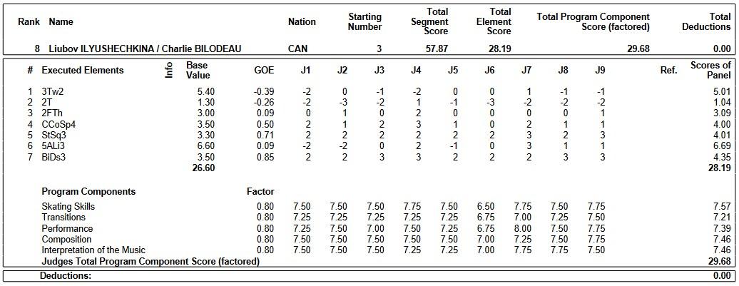 フィギュアスケートのプロトロコル(ジャッジスコア)リュボーフィ・イリュシェチキナ & シャルリ・ビロドー組が2019年~2020年 2020四大陸選手権 ペア ショートプログラムで行った演技