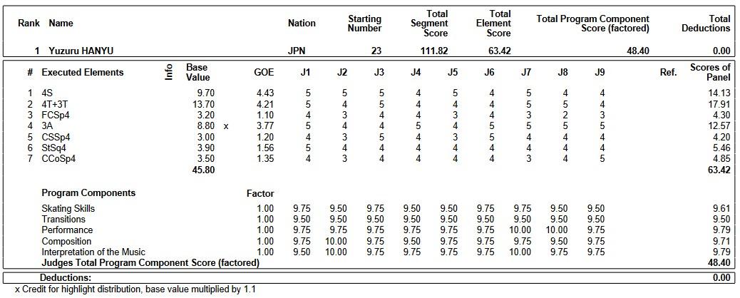 フィギュアスケートのプロトロコル(ジャッジスコア)羽生 結弦が2019年~2020年 2020四大陸選手権 男子シングル ショートプログラムで行った演技の詳細を見る