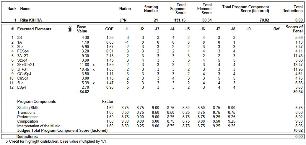 フィギュアスケートのプロトロコル(ジャッジスコア)紀平 梨花が2019年~2020年 2020四大陸選手権 女子シングル フリープログラムで行った演技の詳細を見る
