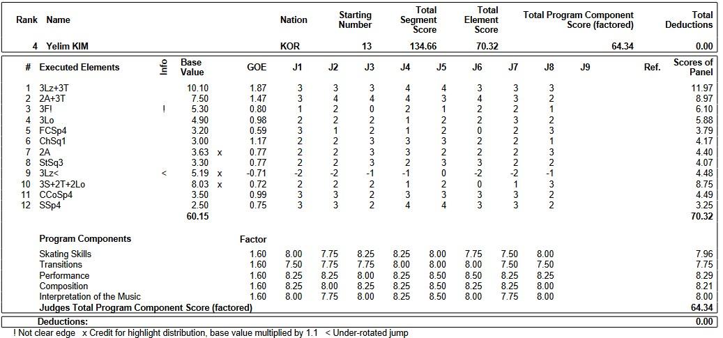 フィギュアスケートのプロトロコル(ジャッジスコア)キム・イェリムが2019年~2020年 2020四大陸選手権 女子シングル フリープログラムで行った演技の詳細を見る