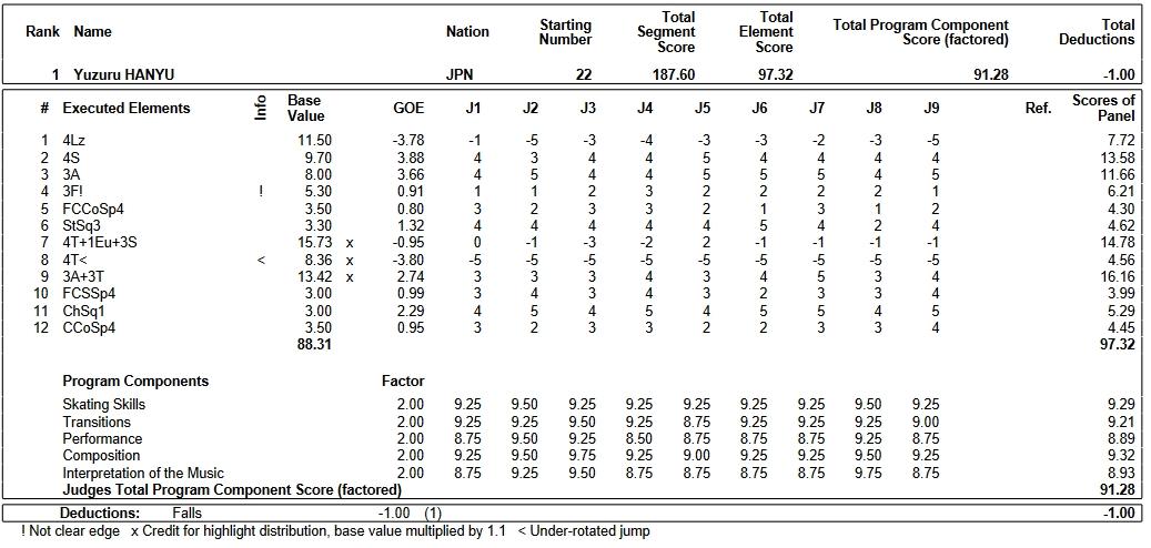 フィギュアスケートのプロトロコル(ジャッジスコア)羽生 結弦が2019年~2020年 2020四大陸選手権 男子シングル フリープログラムで行った演技の詳細を見る