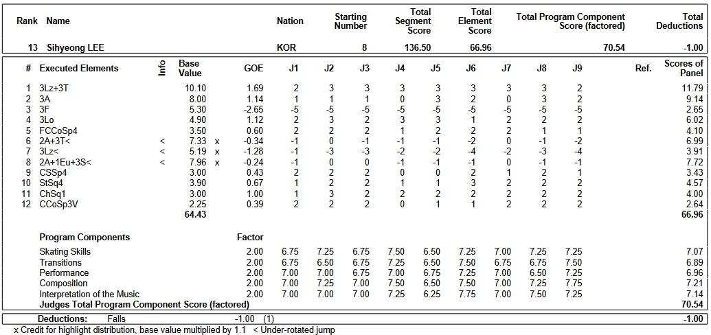 フィギュアスケートのプロトロコル(ジャッジスコア)イ・シヒョンが2019年~2020年 2020四大陸選手権 男子シングル フリープログラムで行った演技