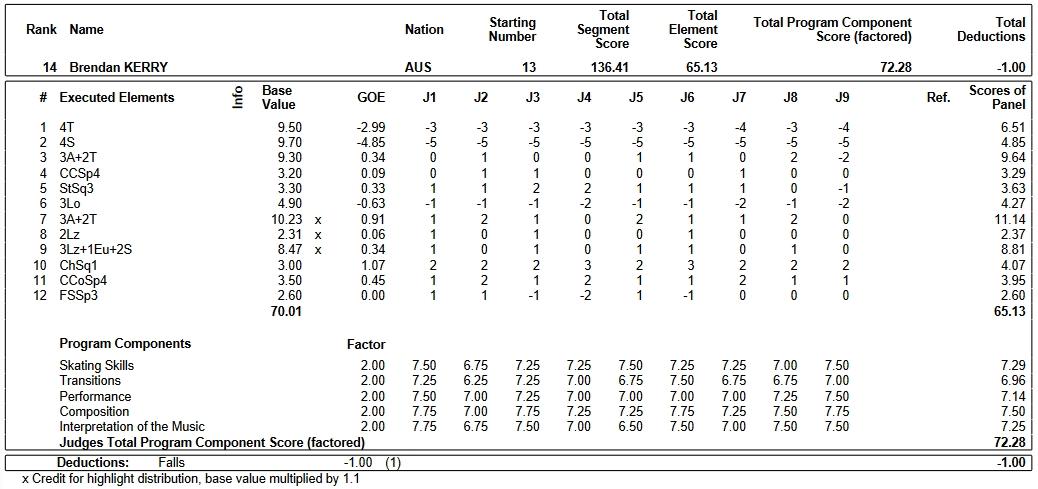 フィギュアスケートのプロトロコル(ジャッジスコア)ブレンダン・ケリーが2019年~2020年 2020四大陸選手権 男子シングル フリープログラムで行った演技