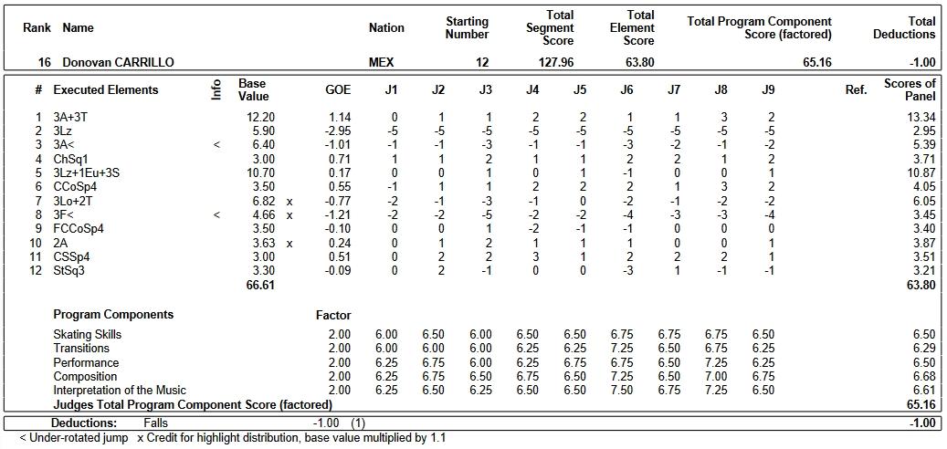 フィギュアスケートのプロトロコル(ジャッジスコア)ドノヴァン・カリージョが2019年~2020年 2020四大陸選手権 男子シングル フリープログラムで行った演技