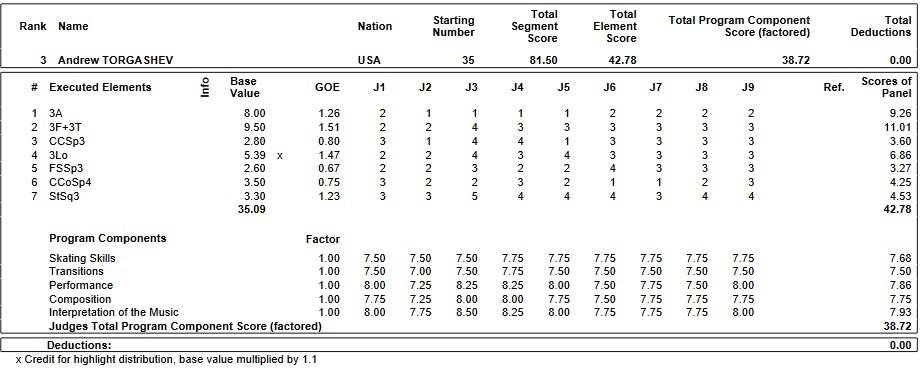 フィギュアスケートのプロトロコル(ジャッジスコア)アンドリュー・トルガシェフが2019年~2020年 2020世界ジュニア選手権 男子シングル ショートプログラムで行った演技