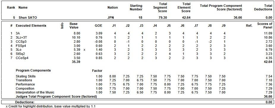 フィギュアスケートのプロトロコル(ジャッジスコア)佐藤 駿が2019年~2020年 2020世界ジュニア選手権 男子シングル ショートプログラムで行った演技