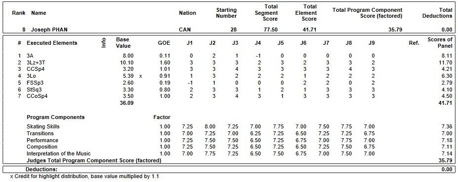 フィギュアスケートのプロトロコル(ジャッジスコア)ジョゼフ・ファンが2019年~2020年 2020世界ジュニア選手権 男子シングル ショートプログラムで行った演技