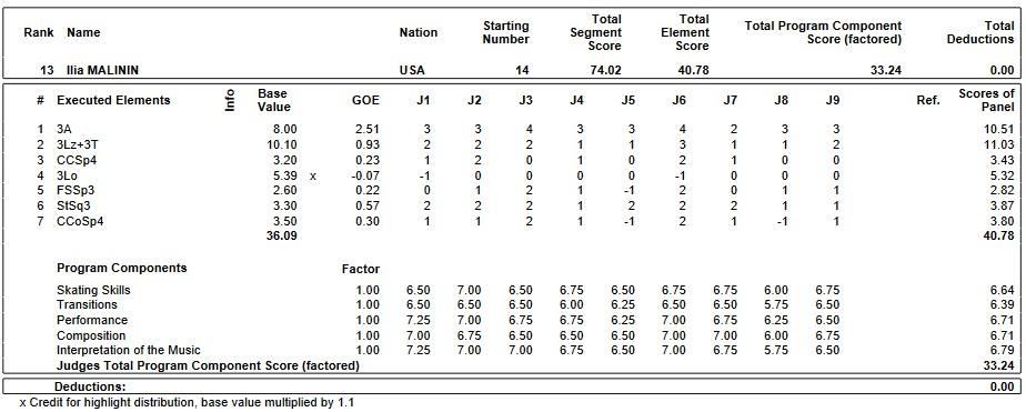フィギュアスケートのプロトロコル(ジャッジスコア)イリア・マリニンが2019年~2020年 2020世界ジュニア選手権 男子シングル ショートプログラムで行った演技