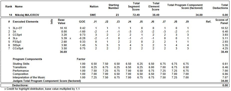 フィギュアスケートのプロトロコル(ジャッジスコア)ニコライ・マヨロフが2019年~2020年 2020世界ジュニア選手権 男子シングル ショートプログラムで行った演技