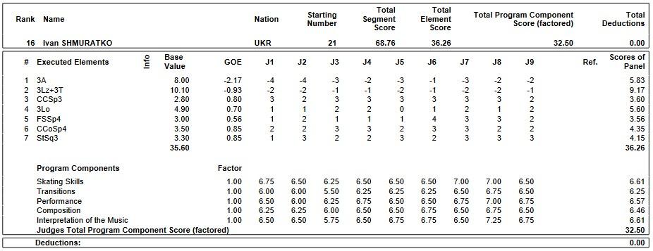 フィギュアスケートのプロトロコル(ジャッジスコア)イヴァン・シュムラトコが2019年~2020年 2020世界ジュニア選手権 男子シングル ショートプログラムで行った演技