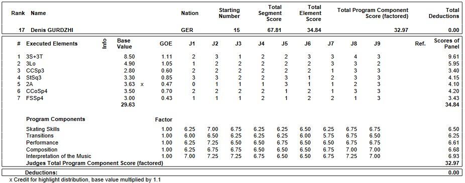フィギュアスケートのプロトロコル(ジャッジスコア)デニス・グルジが2019年~2020年 2020世界ジュニア選手権 男子シングル ショートプログラムで行った演技