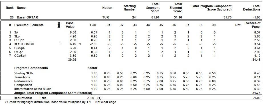 フィギュアスケートのプロトロコル(ジャッジスコア)バサル・オクタルが2019年~2020年 2020世界ジュニア選手権 男子シングル ショートプログラムで行った演技