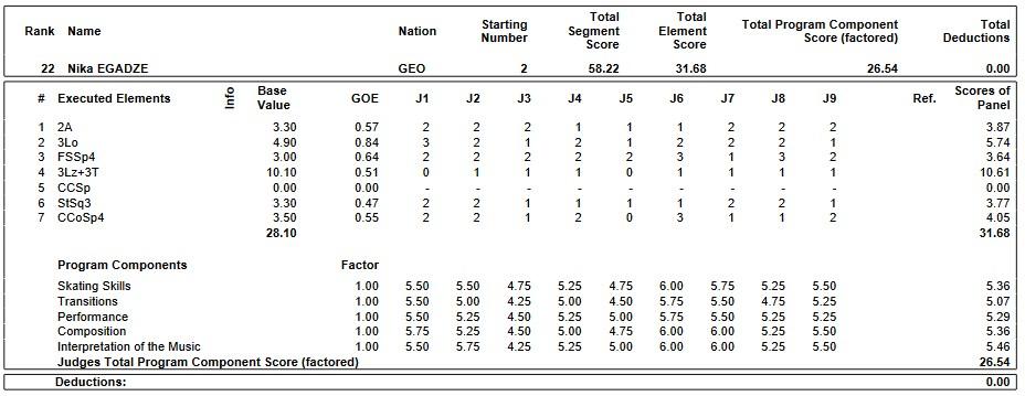 フィギュアスケートのプロトロコル(ジャッジスコア)ニカ・エガーゼが2019年~2020年 2020世界ジュニア選手権 男子シングル ショートプログラムで行った演技