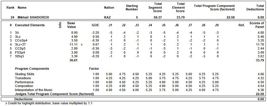フィギュアスケートのプロトロコル(ジャッジスコア)ミハイル・シャドロフが2019年~2020年 2020世界ジュニア選手権 男子シングル ショートプログラムで行った演技