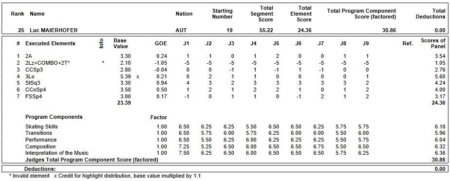 フィギュアスケートのプロトロコル(ジャッジスコア)ルク・マイアーホファーが2019年~2020年 2020世界ジュニア選手権 男子シングル ショートプログラムで行った演技